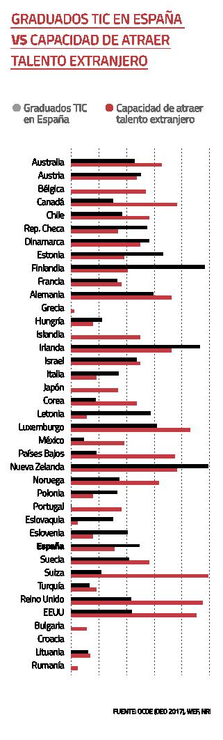 Graduados TIC en España vs. Capacidad de atraer talento extranjero