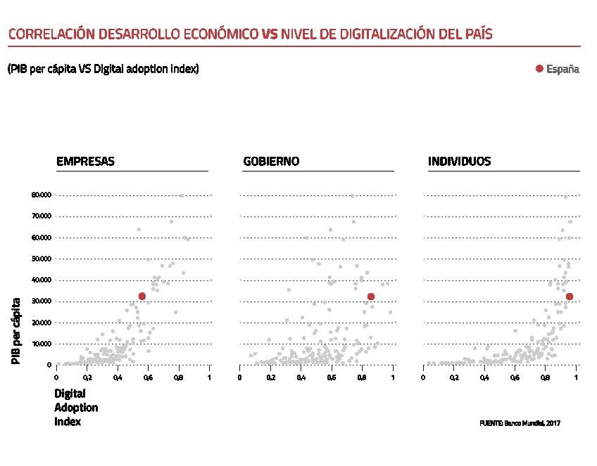 Correlación desarrollo económico vs. nivel de digitalización del país