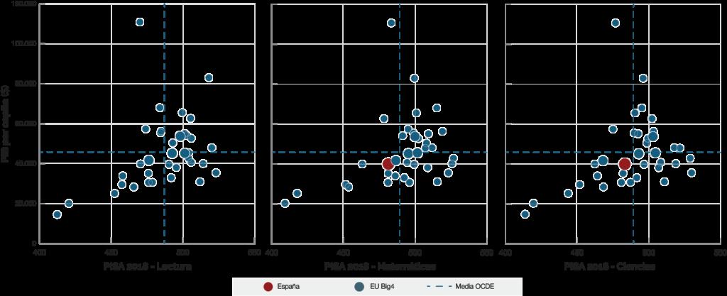 grafico-resultados-paises-ocde-pisa-2018