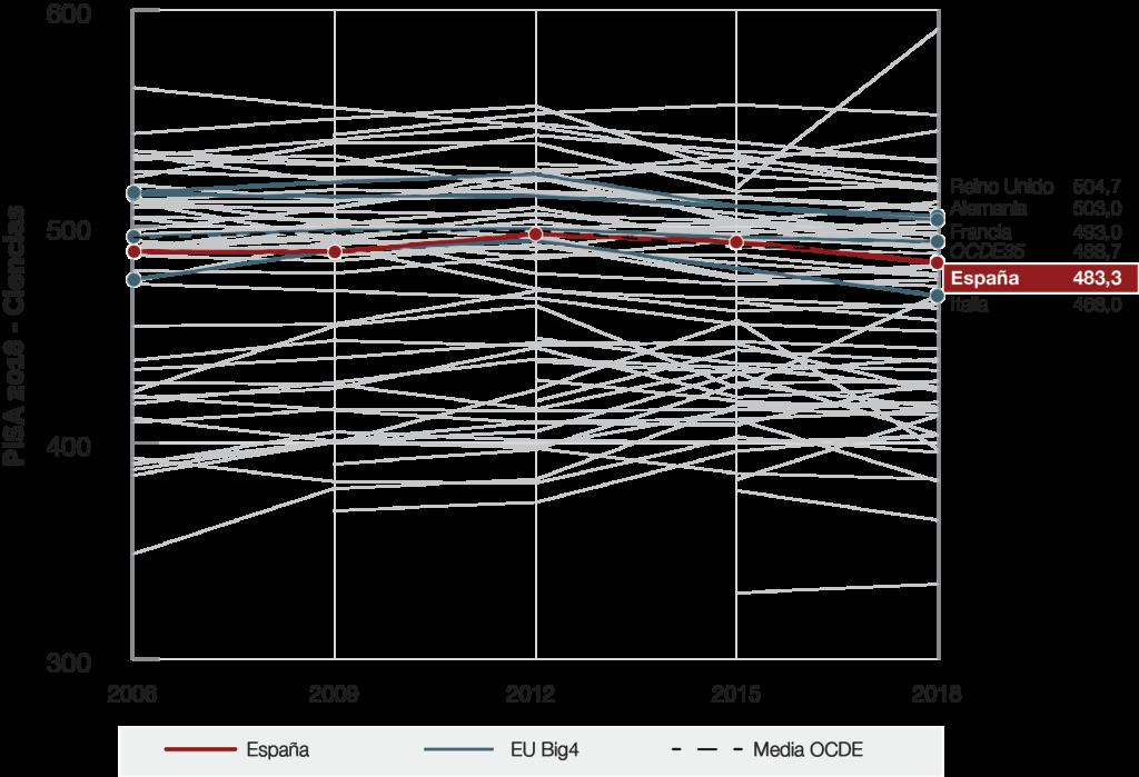 grafico-evolucion-ciencias-espana-pisa