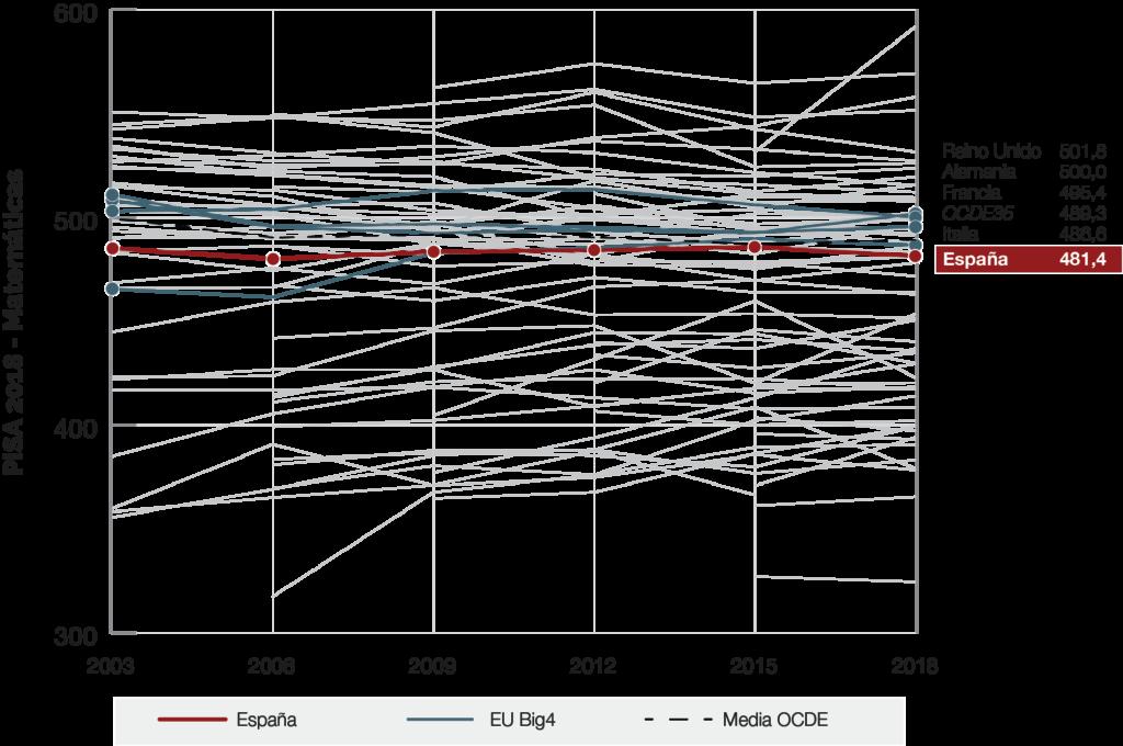 grafico-evolucion-espana-pisa-matematicas