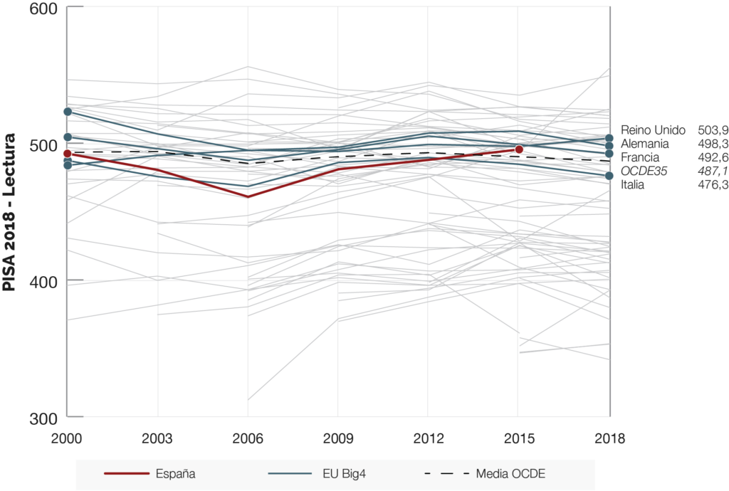 grafico-evolucion-espana-pisa-lectura